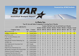 JetBlack ties for #1 in the world for most corporate aircraft transactions. Source: AvData, Inc.